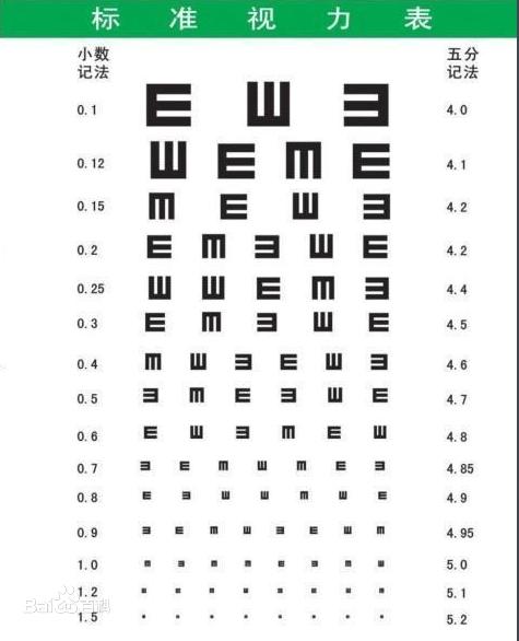 视力表/所用视力表主要检查的是中心视力,即检查视网膜黄斑区中心凹视...